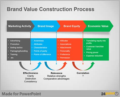 Proces Flow Diagram In Powerpoint by Business Process Flow Diagram Creative Tips For