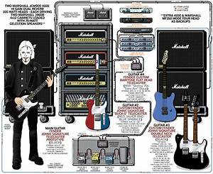 John 5 - Guitar Rig And Gear Setup
