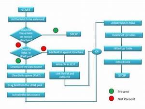 Lo Data Source Enhancement Steps - Sap Netweaver Business Warehouse
