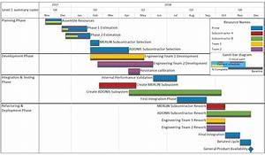 Download Gantt Chart Lucidchart