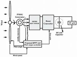Proposed Configuration For The Permanent Magnet Synchronous Generator