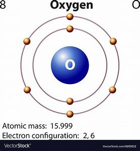 Diagram Representation Of The Element Oxygen Vector Image