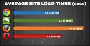 Google Chrome Speed Tests
