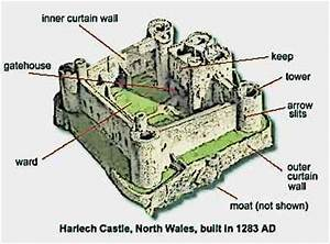 Medieval-Castle-Parts-Harlech-Castle Picture