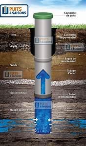 Forage Puit Isere : forage de puits puits 4 saisons ~ Premium-room.com Idées de Décoration