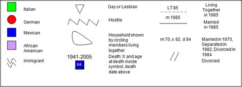 immigrant generation cover letter image result for exle of a cultural genogram cultural
