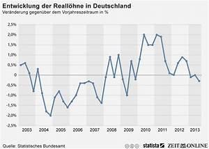 Entwicklung Hypothekenzinsen Deutschland : infografik reall hne in deutschland leicht r ckl ufig statista ~ Frokenaadalensverden.com Haus und Dekorationen