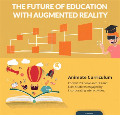 future  education  ar  learning infographics