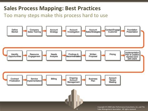 Tupe Process Plan Template by Sales Process Mapping Best Practices For Sales Management