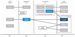 Sap Bpc Embedded  U2013 The Cutting Edge Over Bpc Standard