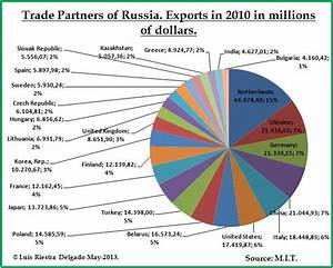 Russian International Trade of Goods Structure. « MacroMatters