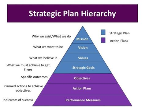 strategic plan hierarchy strategic goals objectives action