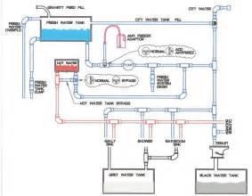 1995 Fleetwood Mobile Home Floor Plans by Starcraft Camper Wiring Diagram Starcraft Get Free Image