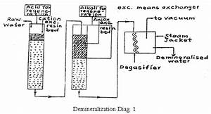 Explain Demineralization Of Water By Ion Exchange Method