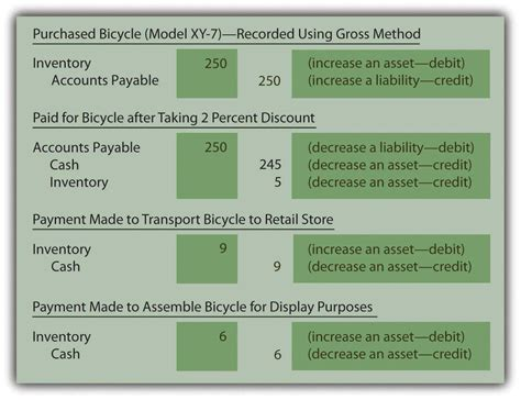 perpetual  periodic inventory systems