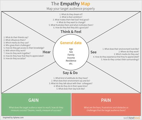 empathy map template how to map your target audience empathy map exle personas