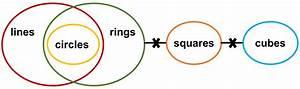 Solving Syllogism Using Venn Diagram Approach