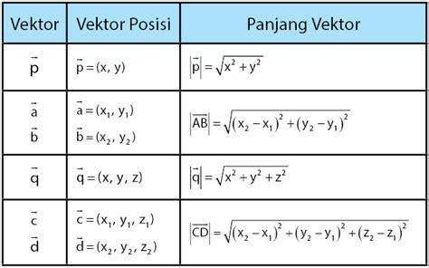 vektor posisi penyajian vektor panjang vektor idschool