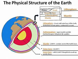 Labeled Diagram Of Earths Interior Diagram Of Moho ...