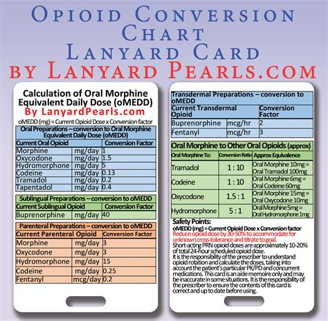 narcotic conversion table pdf opioid equivalency chart preview pdf opioid conversion