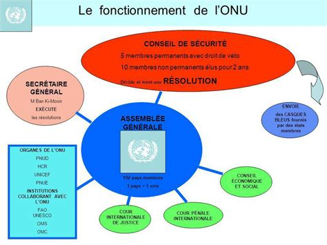 si鑒e des nations unies l organisation des nations unies onu ppt télécharger