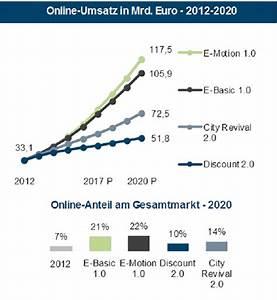 Marktwachstum Berechnen : ifh k ln online handel w chst weiter gawina einzelhandel bis 2020 online handel ~ Themetempest.com Abrechnung
