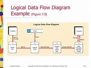 Using Data Flow Diagrams