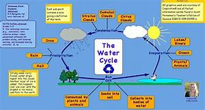 Forms 5 2019  Water Cycle Review
