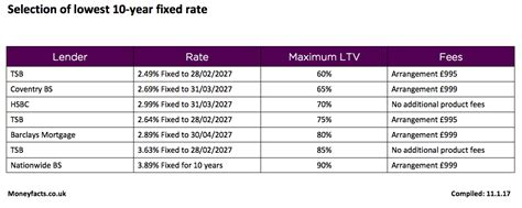 fixed rate mortgage deals