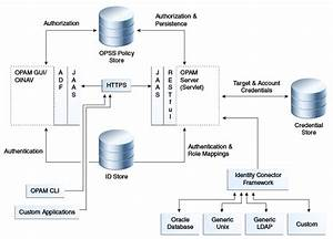 Understanding Oracle Privileged Account Manager