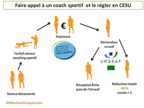 le cesu ch 232 que emploi service universel pictures to pin on