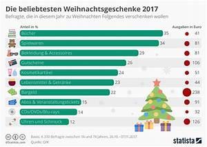 Frauen Geschenke Zu Weihnachten : infografik die beliebtesten weihnachtsgeschenke statista ~ Frokenaadalensverden.com Haus und Dekorationen