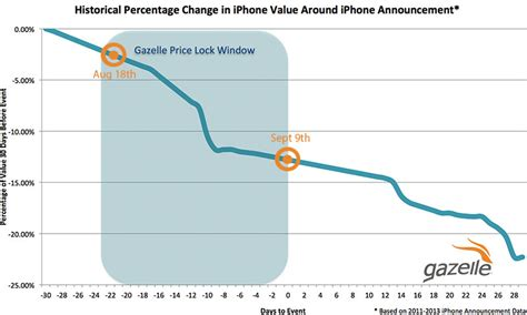percentage iphone 5s iphone 6 release affect on trade in market is record