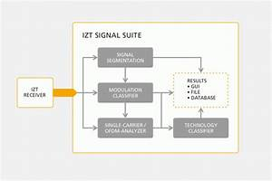 Detecting And Classifying Signals With Izt Signal Suite