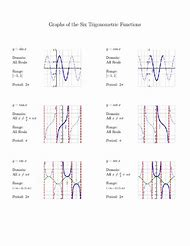 Best Trigonometric Functions - ideas and images on Bing   Find what ...