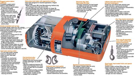 cm lodestar electric chain hoists