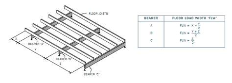 build  deck step  softwoods pergola