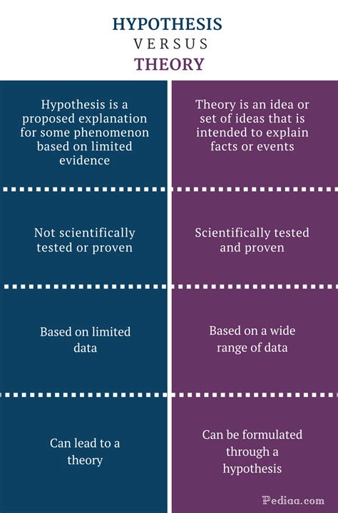 Difference Between Hypothesis And Theory Definitions