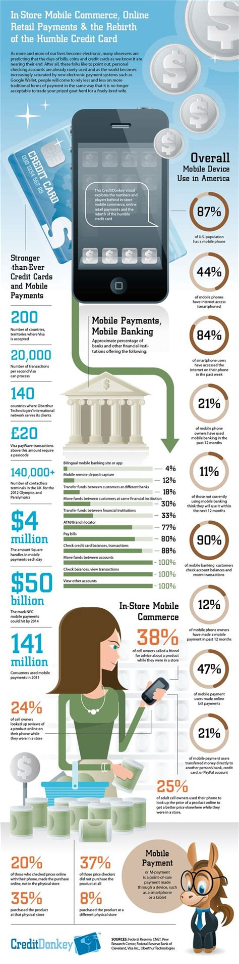 Bank of america financial center is located at 6603 4th st nw albuquerque, nm 87107. Key facts & figures behind the trend toward mobile payments - CreditDonkey | Mobile payments ...