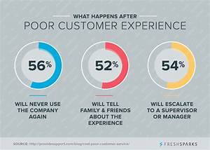 6 Key Elements ... Customer Impact Quotes