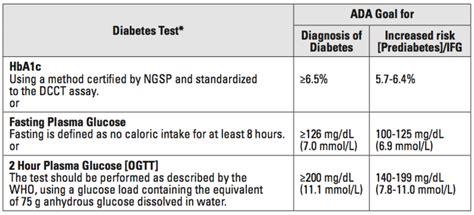 lab values diabetes glucose nursing endocrine lab