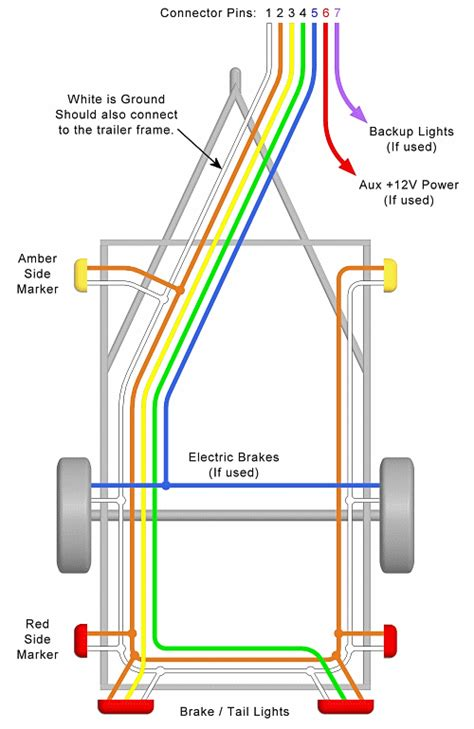 7 Pin Trailer Wiring Diagram With Breakaway by Trailer Wiring Diagram Lights Brakes Routing Wires