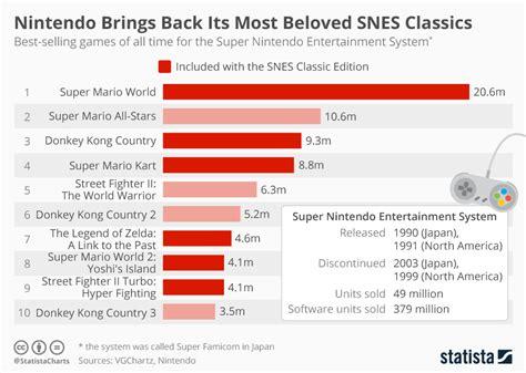 Chart Nintendo Brings Back Its Most Beloved Snes Classics