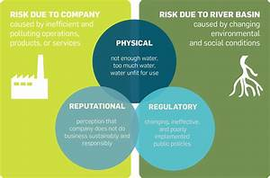 The Business Case for Water Stewardship