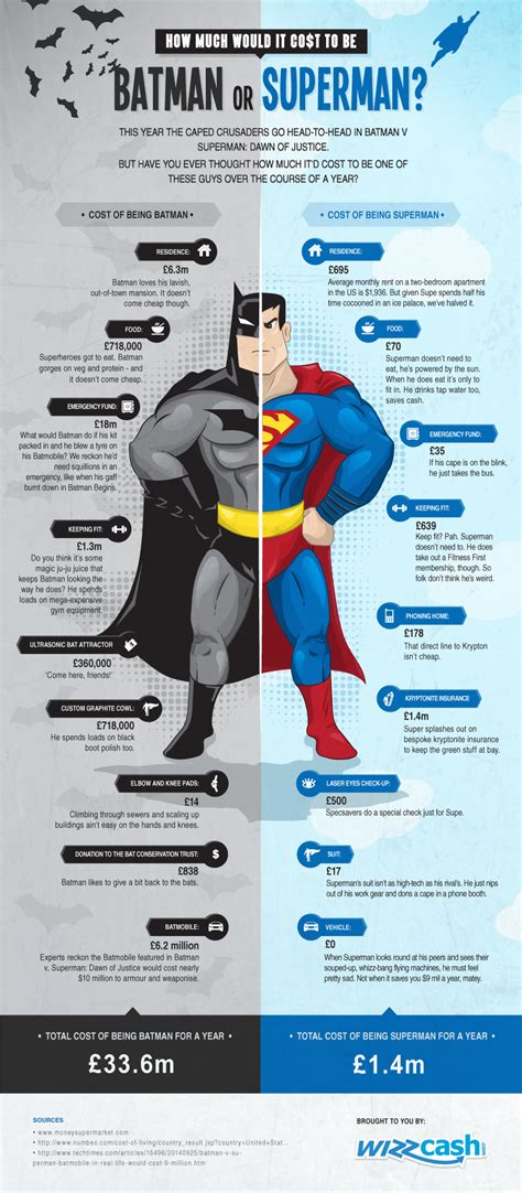 Much Would A Cost by Discover The Cost Of Being Batman Vs Superman Wizzcash