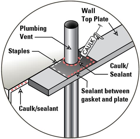 Air Sealing Plumbing and Piping Building America