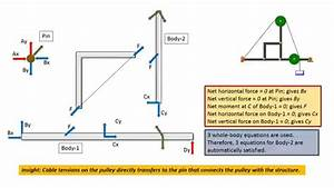 Engineering Statics  Free Body Diagram  Frames  Solution Strategy  Part-2