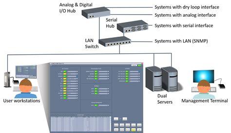acams technical control monitoring tcms