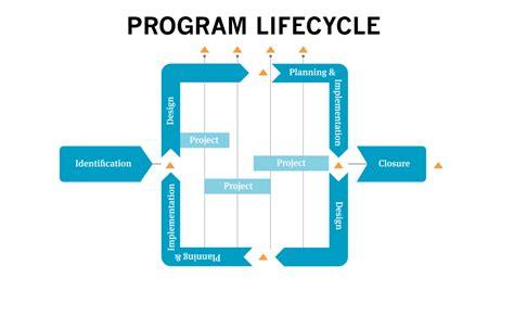 Summary of PgMD Pro: Program Management
