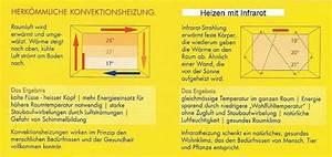 Heizen Mit Infrarot : infrarot heizung regort reinigungsmittel und solartechnik seit 1984 ~ Frokenaadalensverden.com Haus und Dekorationen